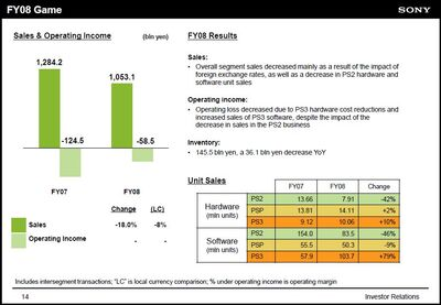 Sony fy09 results
