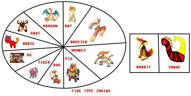 File:My Fire Type Zodiac.jpg
