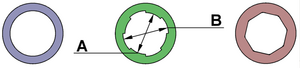 Gun barrels cross sectional drawing