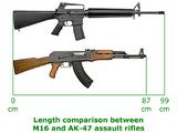 Comparison of the AK-47 and M16