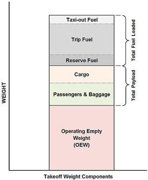 Takeoff Weight Components (Malshayef 06-05-2010)