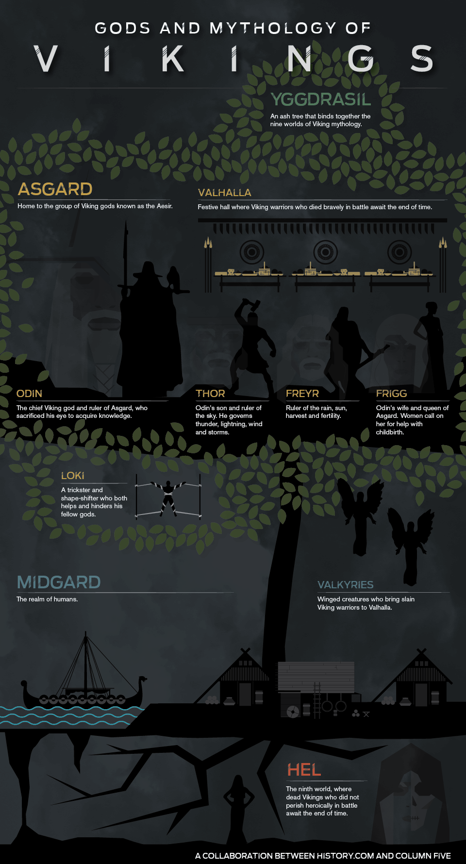 Norse mythology vikings wiki fandom powered by wikia norse biocorpaavc Gallery