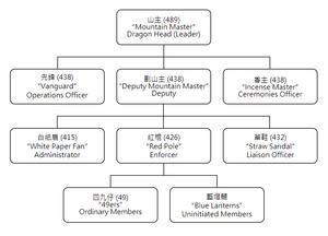 Triad Organization (Wikipedia)