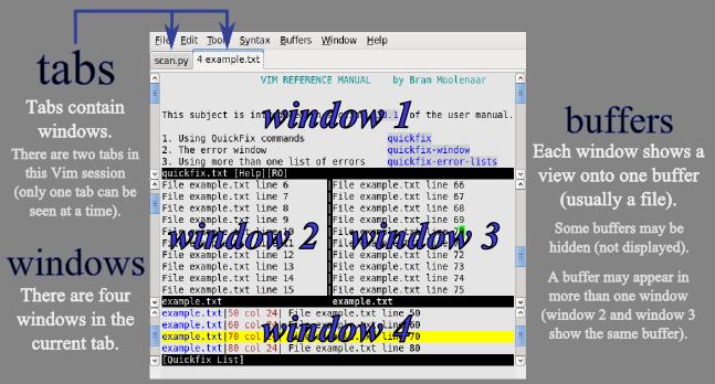 Tabs-windows-buffers