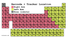 Barcode Tracker Locations