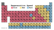 Regeneration Speed
