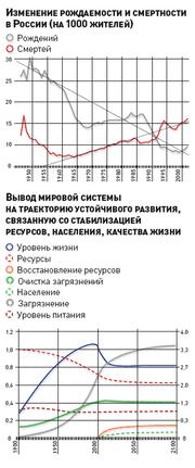 ЕгоровВ динамика РФ