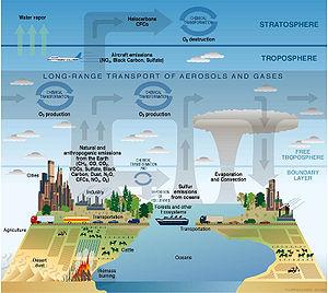 Atmosphere composition diagram