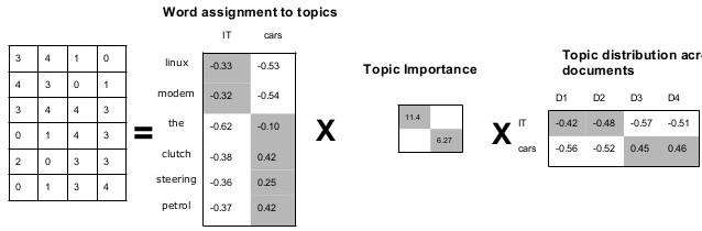 Latent-semantic-analysis1