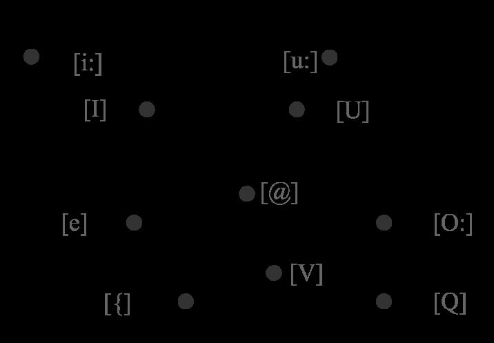 Phonetic Vowel Chart Heartpulsar
