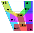 Vowel Groups