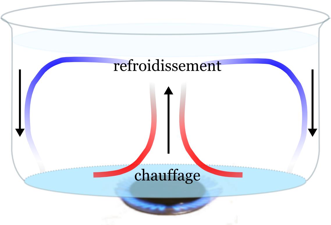 Résultats de recherche d'images pour «mouvement de convection eau»