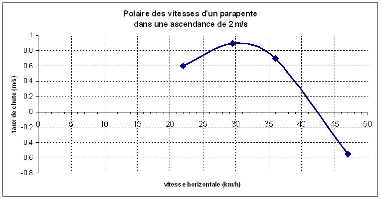 Polaire parapente ascendance 2ms