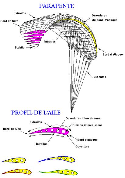 Parapente schema