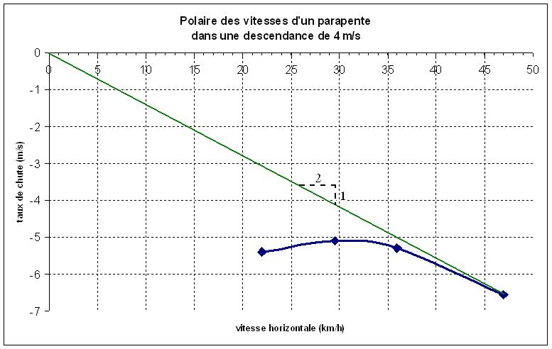 Polaire parapente descendance 4ms