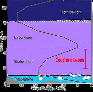 Couches de l'atmosphere