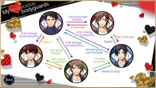 DS - Relationship Chart