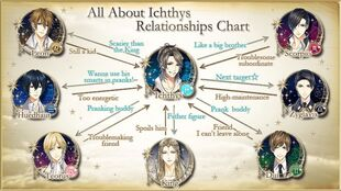 Ichthys' Relationship Chart
