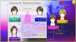 KOR Character Relationship