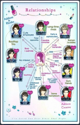 Irresistible Mistakes - Relationships Chart