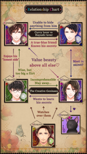 Rose relationship chart