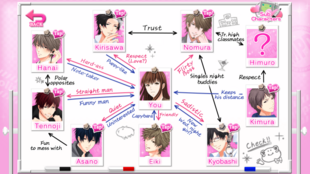 MPD Relationship Chart