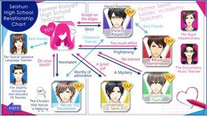 ASA Relationship Chart
