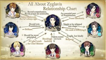 Zyglavis Relationship Chart
