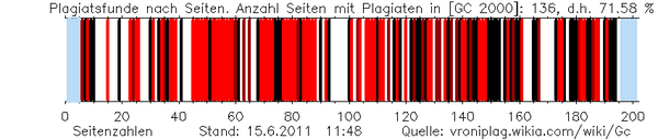 Gc plag graphic