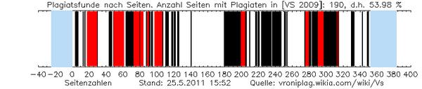 Sass plag graphic 201105251552