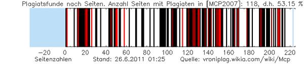 Mcp plag graphic