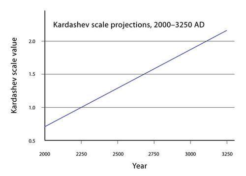 Kardashev-scale-type-2