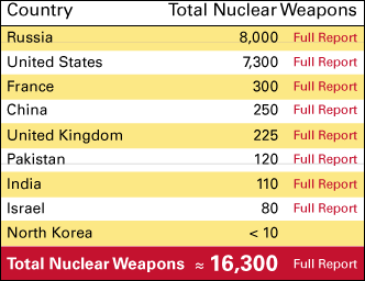 World-Nuke-Graph-with-Info-082814