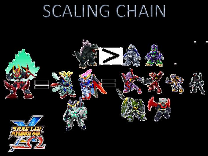 Scaqlingchainomegax3