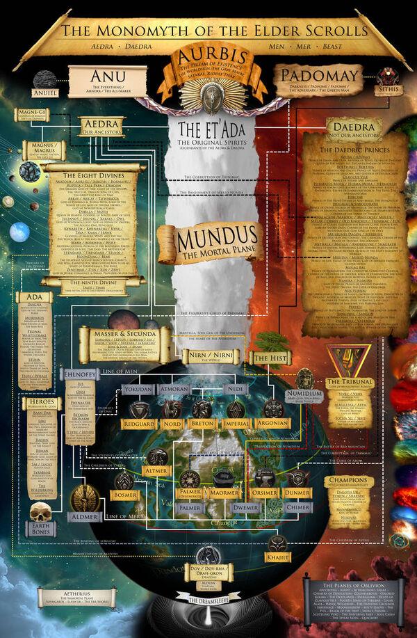Monomyth of the elder scrolls by gidorick d92pik0-pre