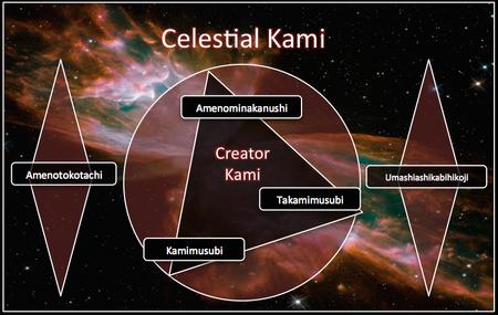 Creator Kami