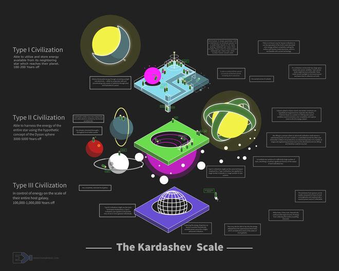KardashevScale