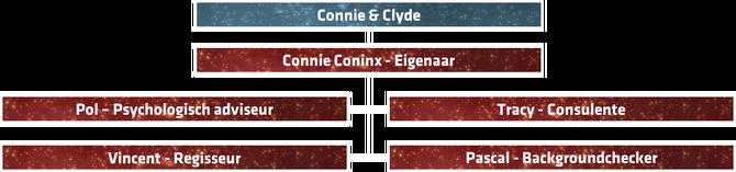 MedewerkersConnie&Clyde(relatiebureau)