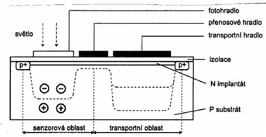 CCD senzor schema mensi