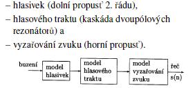 Popis GSM komprese
