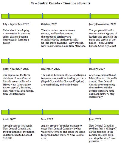 File:NCC timeline.png