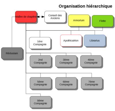 Organisation - Sons of Antaeus