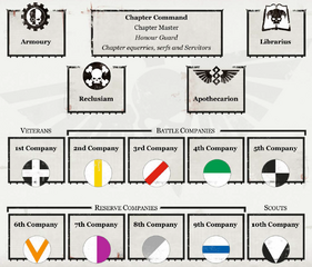 Chapter's Hierarchy