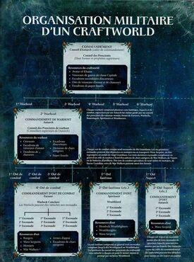 Organisation militaire d'un Craftworld