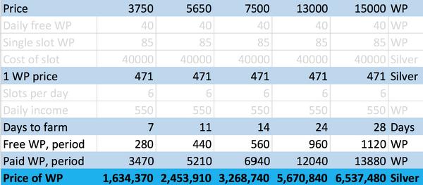 WP conversion table-0