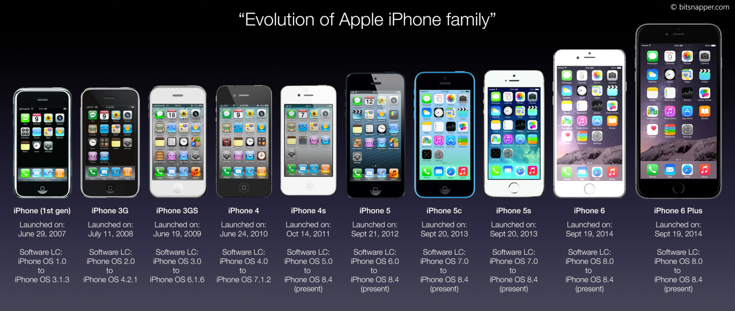 iphone models wiki image ios 101 apple iphone history timeline family jpg 12055