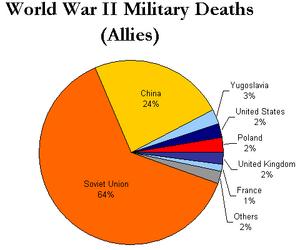 WorldWarII-MilitaryDeaths-Allies-Piechart