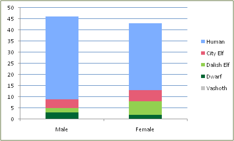 Stats GenderRaces