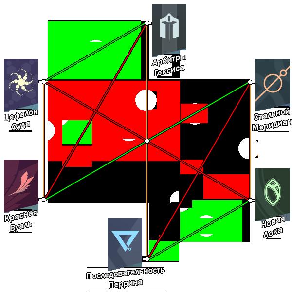 Схема отношений Синдикатов
