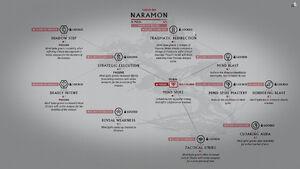 Focus Naramon